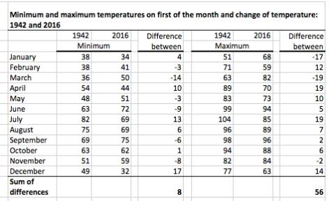 1942-tucson-temperatures