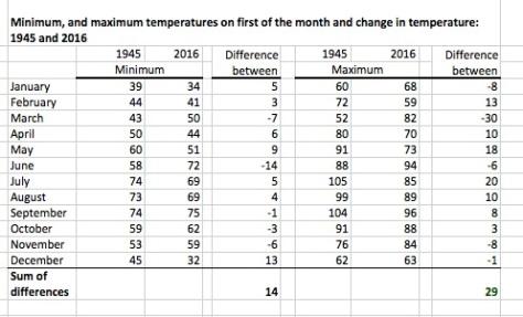 1945-tucson-temperatures-minmax